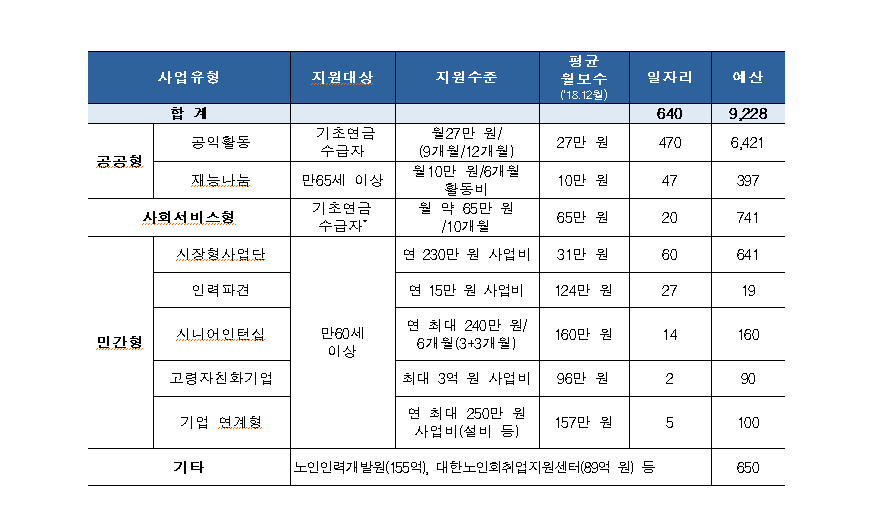 노인일자리 참여 어르신과 간담회 개최